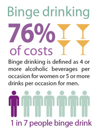 CDC Says Excessive Drinking Costs Taxpayers Billions