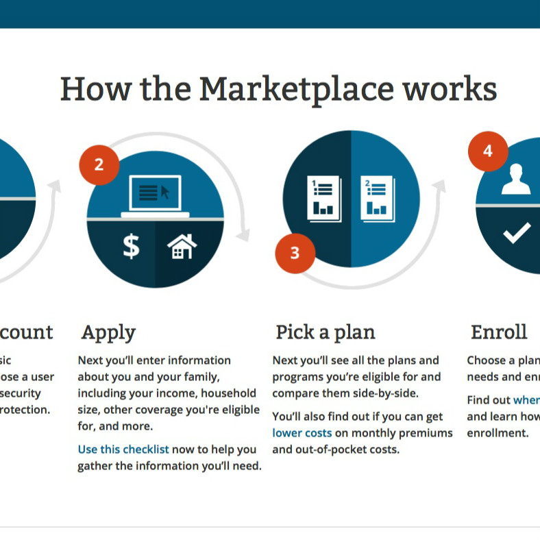 Feds Release New Data On Health Insurance Marketplace Sign-ups