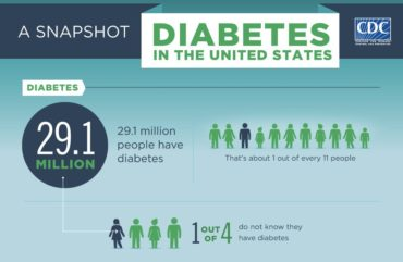 Poverty Increases Risk Of Diabetes, Prediabetes