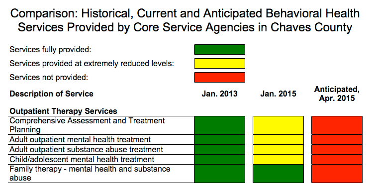 Projected Lack of Behavioral Health Availability in Chaves County
