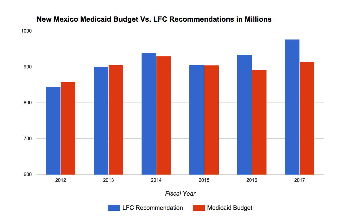 Medicaid funding and recommended levels. Data from the Legislative Finance Committee CREDIT RASHAD MAHMOOD/KUNM